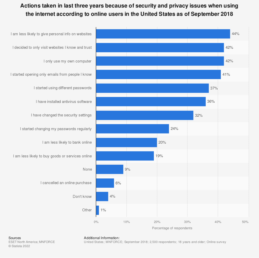 Statistic: Actions taken in last three years because of security and privacy issues when using the internet according to online users in the United States as of September 2018 | Statista