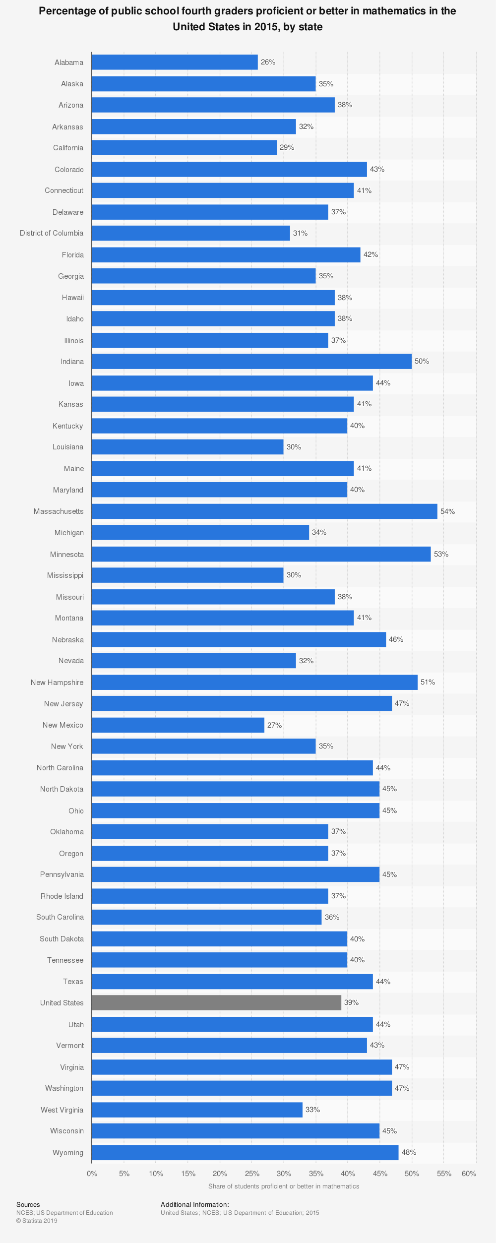 Statistic: Percentage of public school fourth graders proficient or better in mathematics in the United States in 2015, by state | Statista