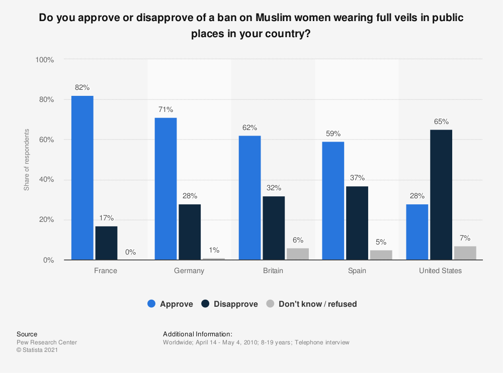 Statistic: Do you approve or disapprove of a ban on Muslim women wearing full veils in public places in your country? | Statista