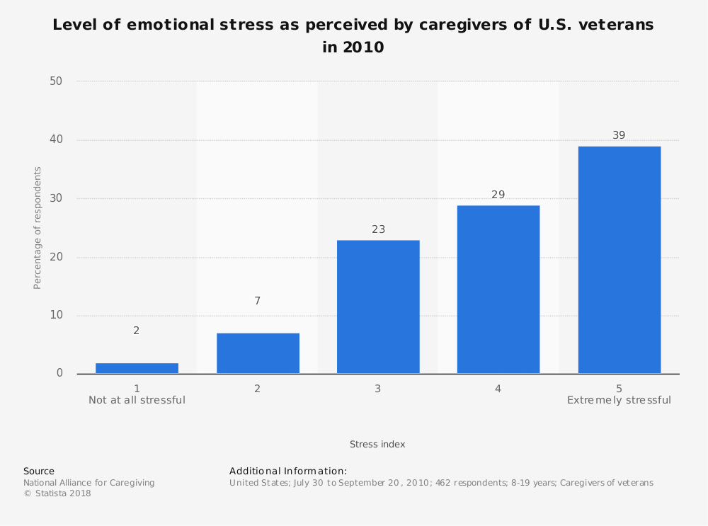 Statistic: Level of emotional stress as perceived by caregivers of U.S. veterans in 2010 | Statista