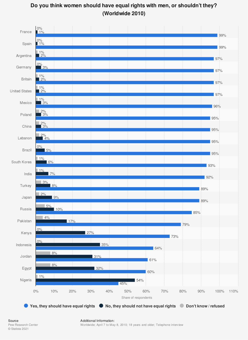 Statistic: Do you think women should have equal rights with men, or shouldn't they? (Worldwide 2010) | Statista