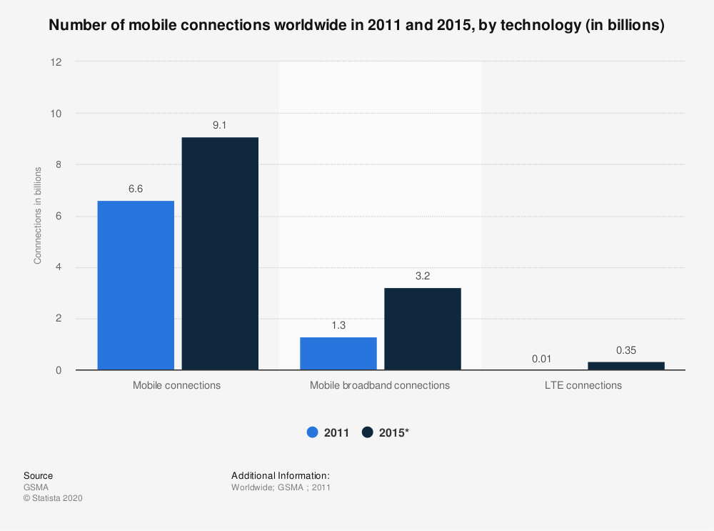 Statistic: Number of mobile connections worldwide in 2011 and 2015, by technology (in billions) | Statista