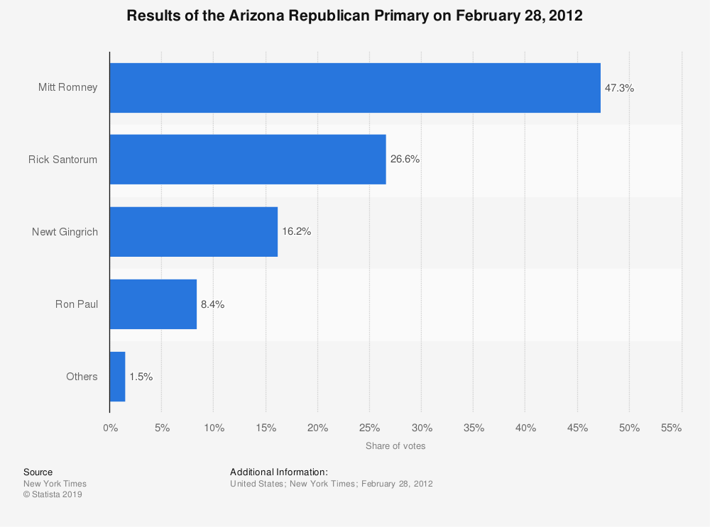 Statistic: Results of the Arizona Republican Primary on February 28, 2012 | Statista