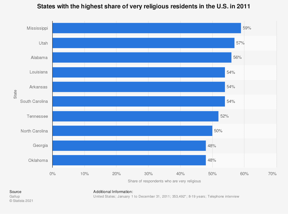 Statistic: States with the highest share of very religious residents in the U.S. in 2011 | Statista