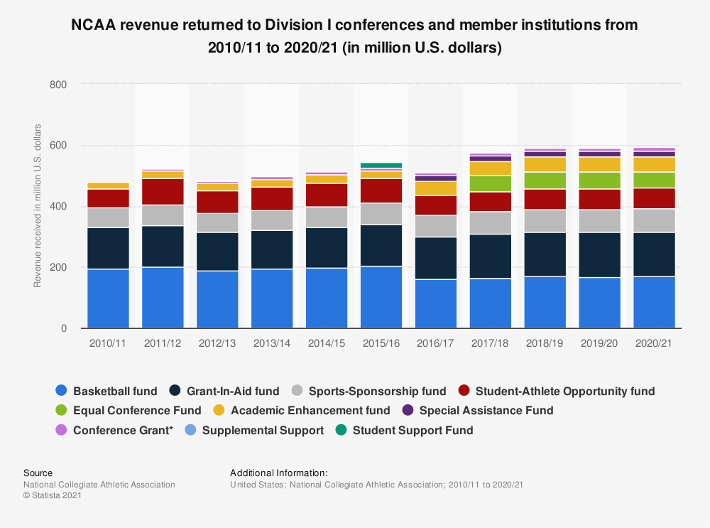 Statistic: NCAA revenue returned to Division I conferences and member institutions from 2010/11 to 2019/20 (in million U.S. dollars) | Statista