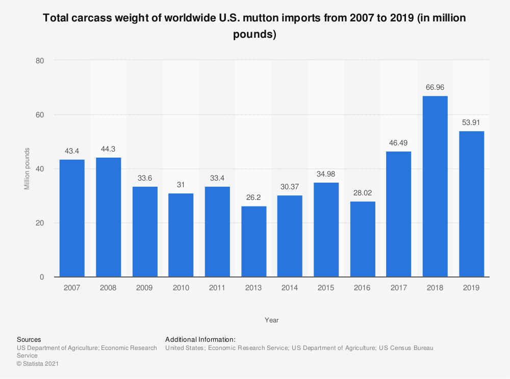 Statistic: Total carcass weight of worldwide U.S. mutton imports from 2007 to 2018 (in million pounds) | Statista