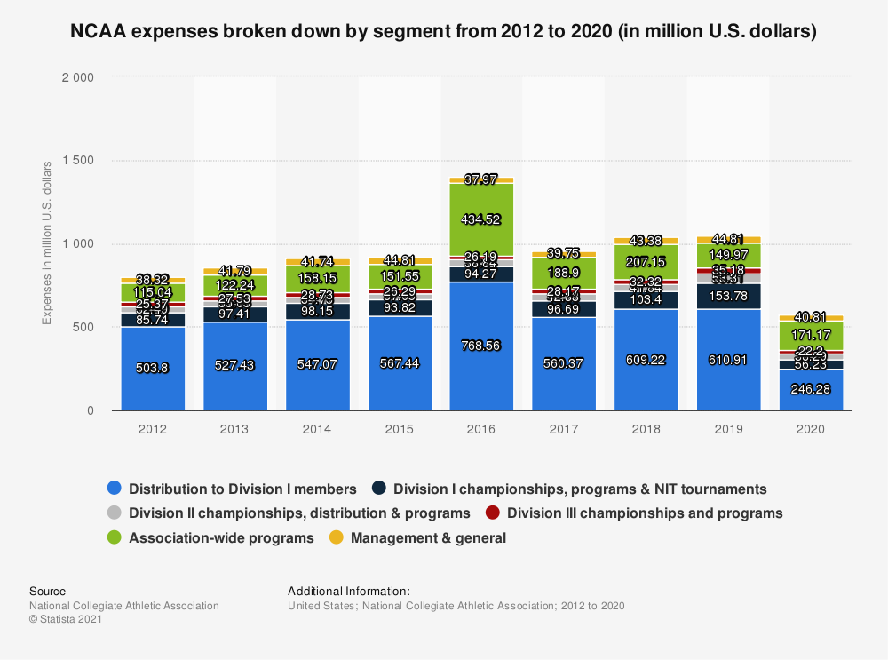 Statistic: NCAA expenses broken down by segment from 2012 to 2019 (in million U.S. dollars)* | Statista