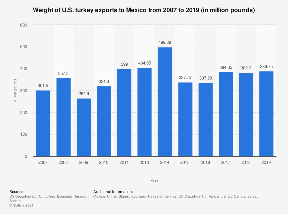 Statistic: Weight of U.S. turkey exports to Mexico from 2007 to 2018 (in million pounds) | Statista