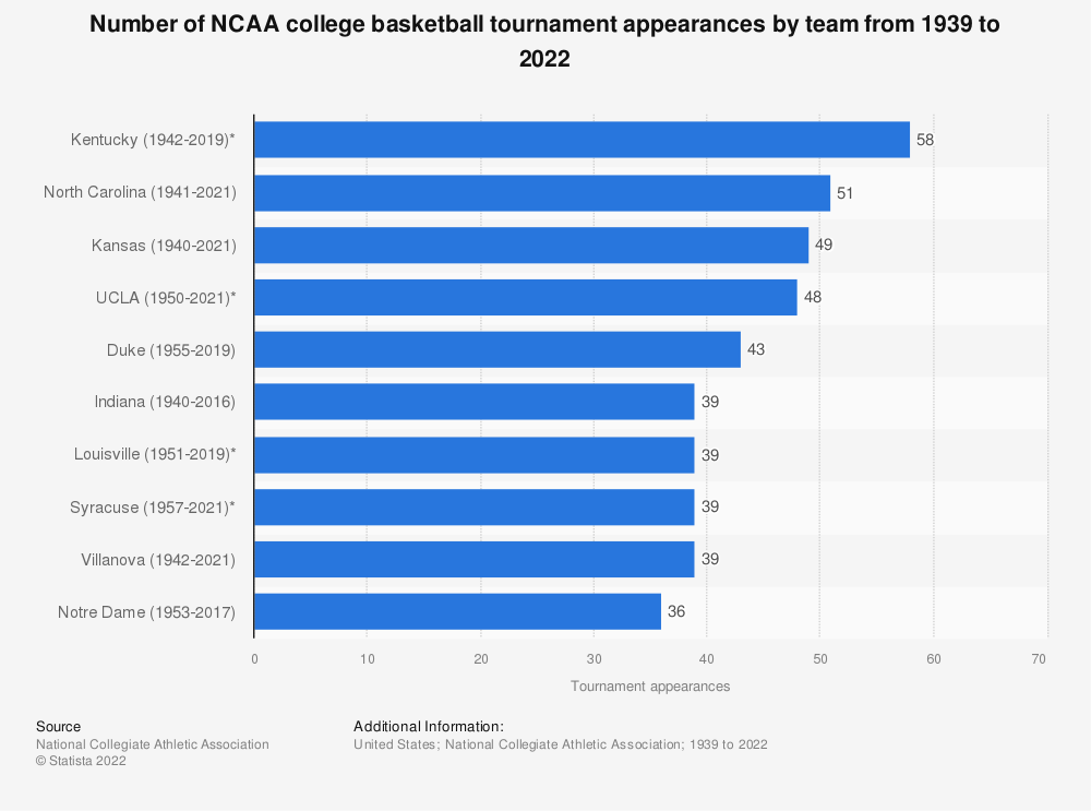 Statistic: Number of NCAA college basketball tournament appearances by team from 1939 to 2018   Statista