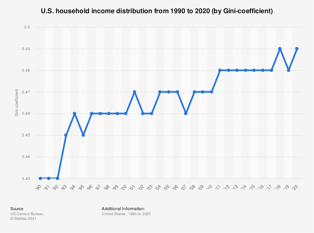 Statistic: U.S. household income distribution from 1990 to 2018 (by Gini-coefficient) | Statista