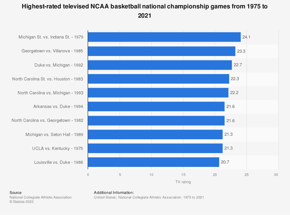 Statistic: Highest-rated televised NCAA basketball national championship games from 1975 to 2018 | Statista
