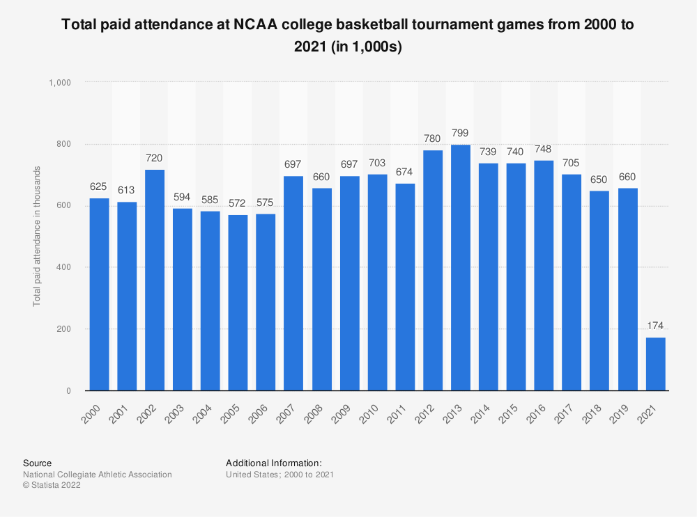 Statistic: Total paid attendance at NCAA college basketball tournament games from 2000 to 2018 (in 1,000s)* | Statista