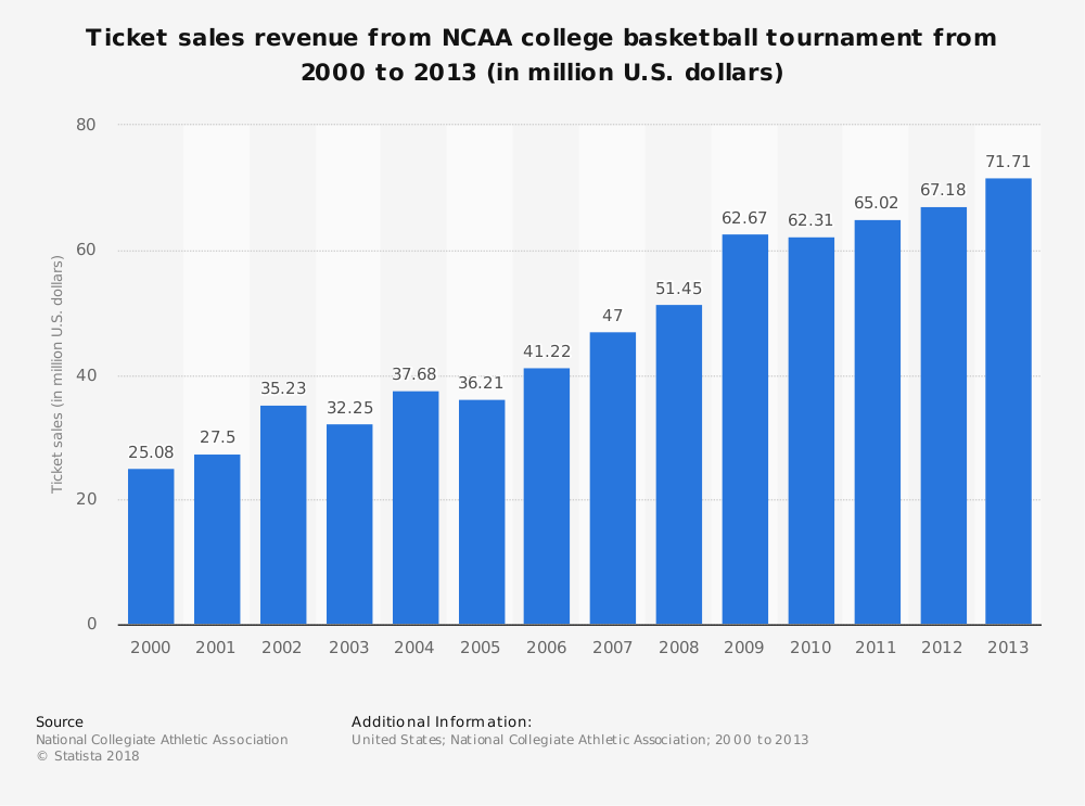 Statistic: Ticket sales revenue from NCAA college basketball tournament from 2000 to 2013 (in million U.S. dollars) | Statista