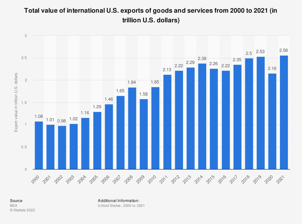 Statistic: Total value of international U.S. exports of goods and services from 2000 to 2020 (in trillion U.S. dollars) | Statista