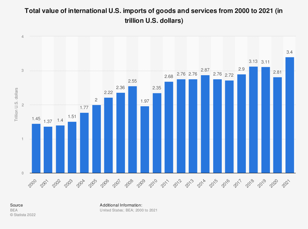 Statistic: Total value of international U.S. imports of goods and services from 2000 to 2018 (in trillion U.S. dollars) | Statista