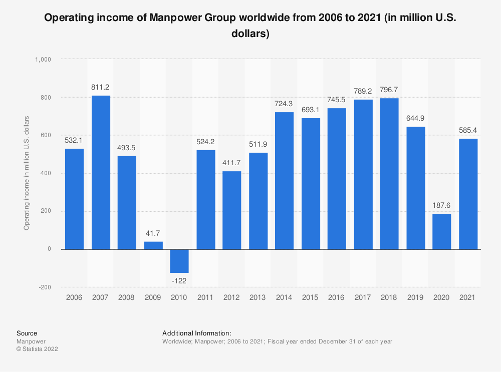 Statistic: Operating income of Manpower Group worldwide from 2006 to 2018 (in million U.S. dollars) | Statista