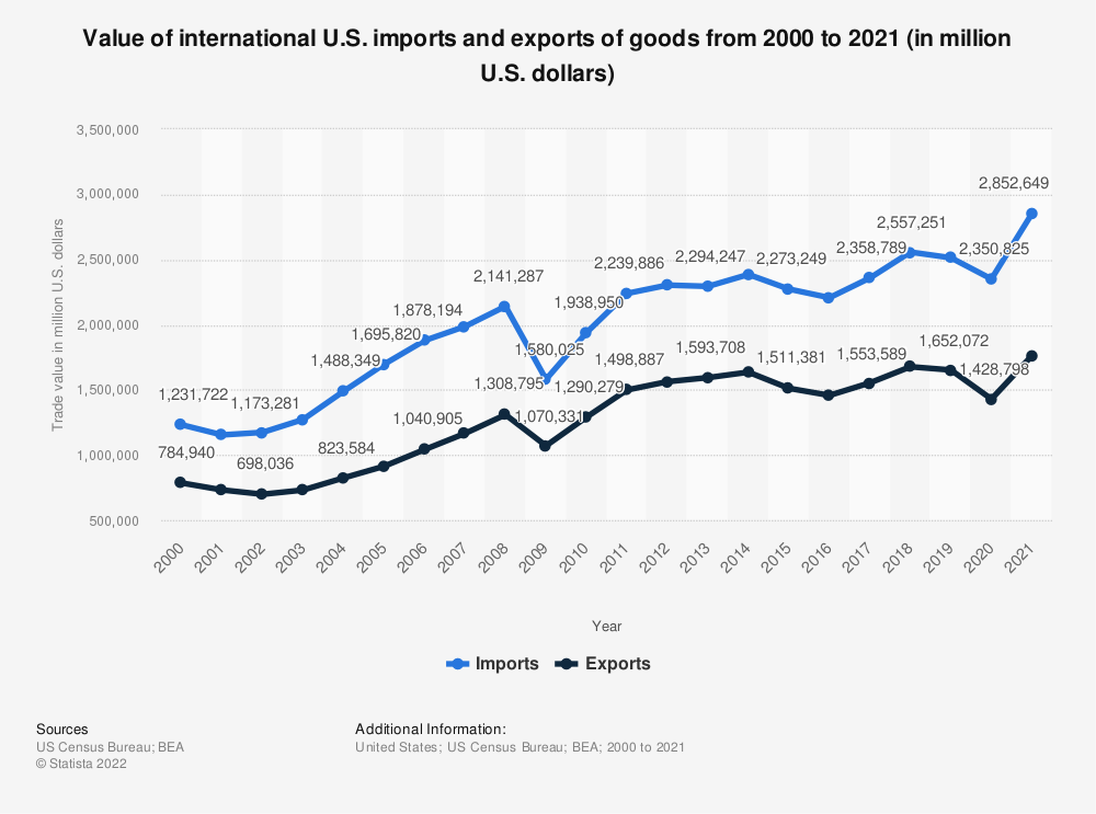 Statistic: Value of international U.S. imports and exports of goods from 2000 to 2018 (in million U.S. dollars) | Statista