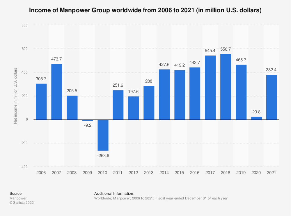 Statistic: Income of Manpower Group worldwide from 2006 to 2018 (in million U.S. dollars) | Statista