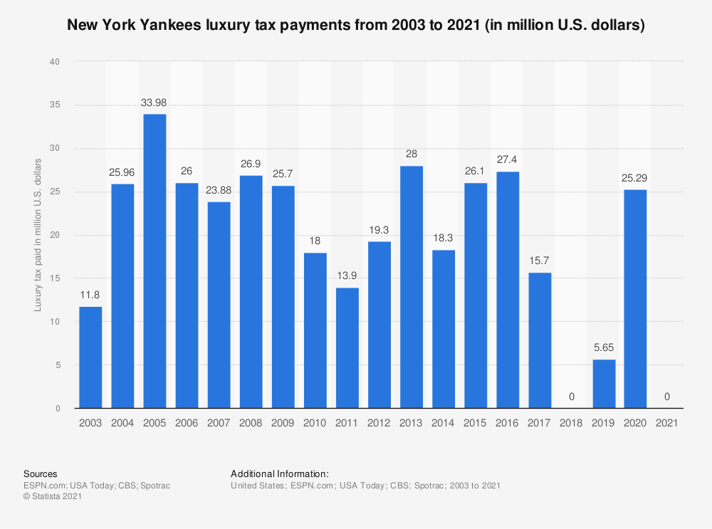 Statistic: New York Yankees luxury tax payments from 2003 to 2018 (in million U.S. dollars) | Statista