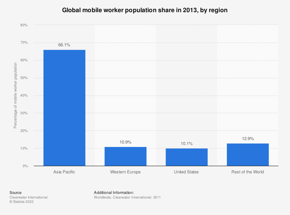 Statistic: Global mobile worker population share in 2013, by region | Statista