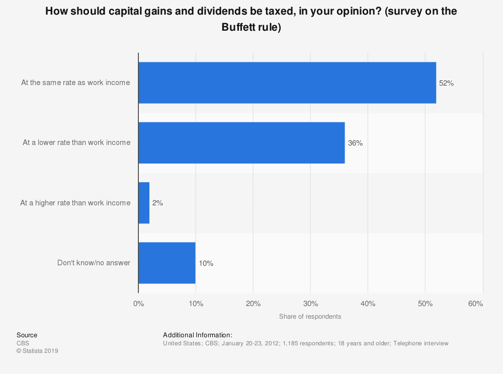 Statistic: How should capital gains and dividends be taxed, in your opinion? (survey on the Buffett rule) | Statista