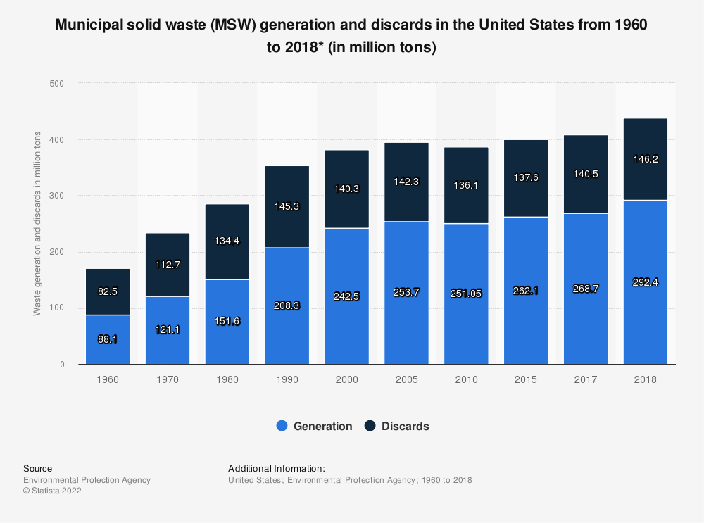 Statistic: U.S. municipal solid waste generation and discards from 1960 to 2018 (in million tons)* | Statista