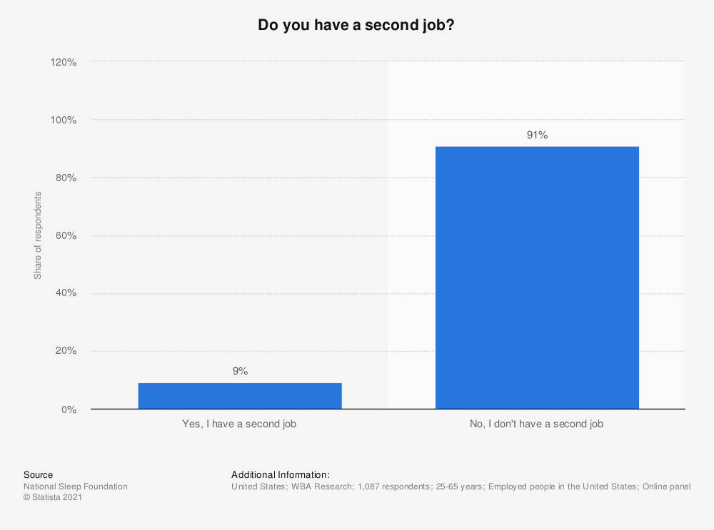Statistic: Do you have a second job? | Statista