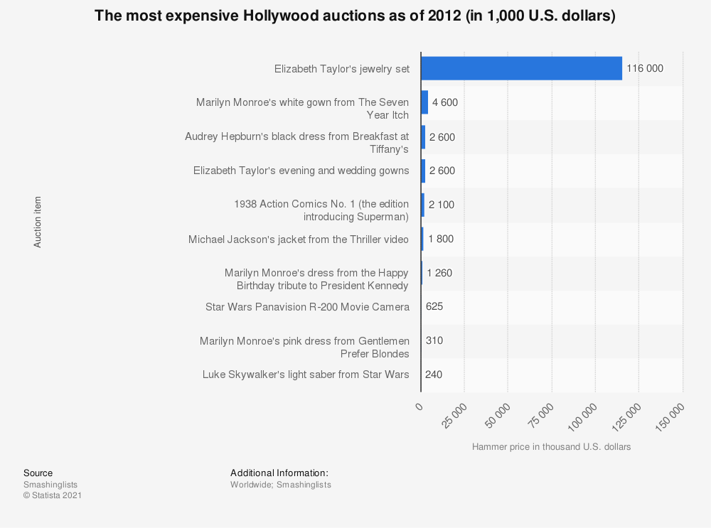 Statistic: The most expensive Hollywood auctions as of 2012 (in 1,000 U.S. dollars) | Statista