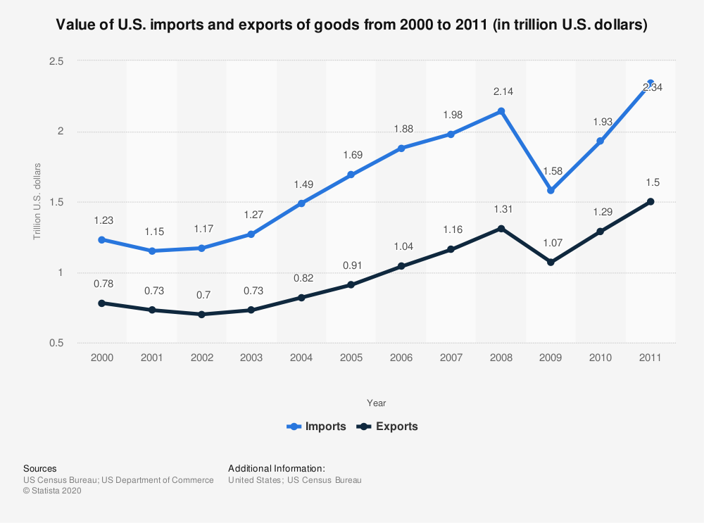 Statistic: Value of U.S. imports and exports of goods from 2000 to 2011 (in trillion U.S. dollars)   Statista