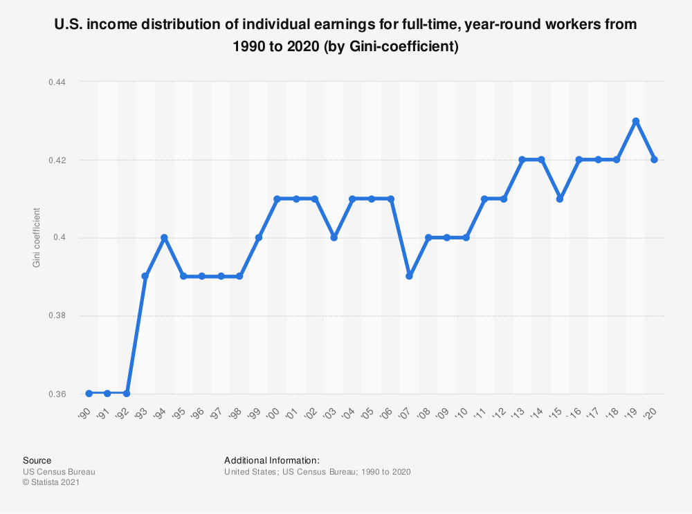 Statistic: U.S. income distribution of individual earnings for full-time, year-round workers from 1990 to 2018 (by Gini-coefficient)   Statista
