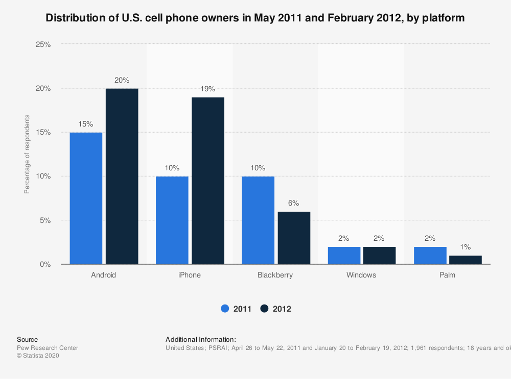 Statistic: Distribution of U.S. cell phone owners  in May 2011 and February 2012, by platform | Statista