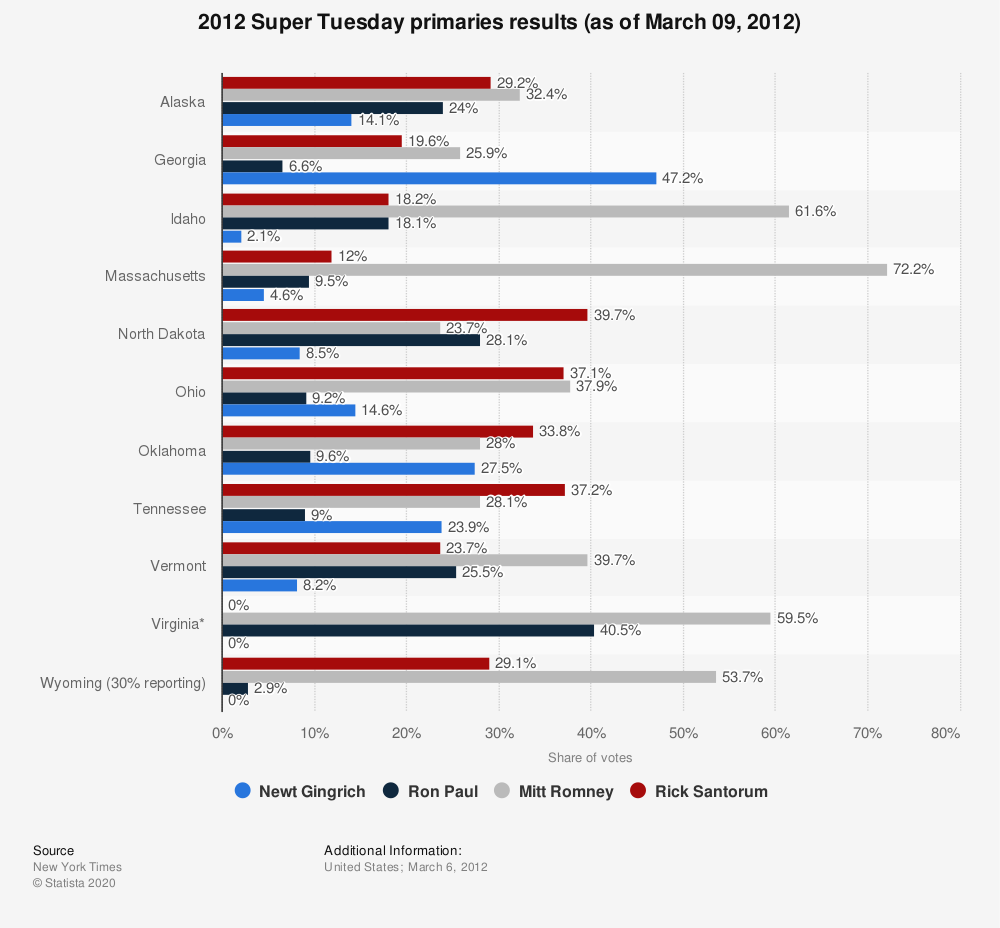 Statistic: 2012 Super Tuesday primaries results (as of March 09, 2012) | Statista