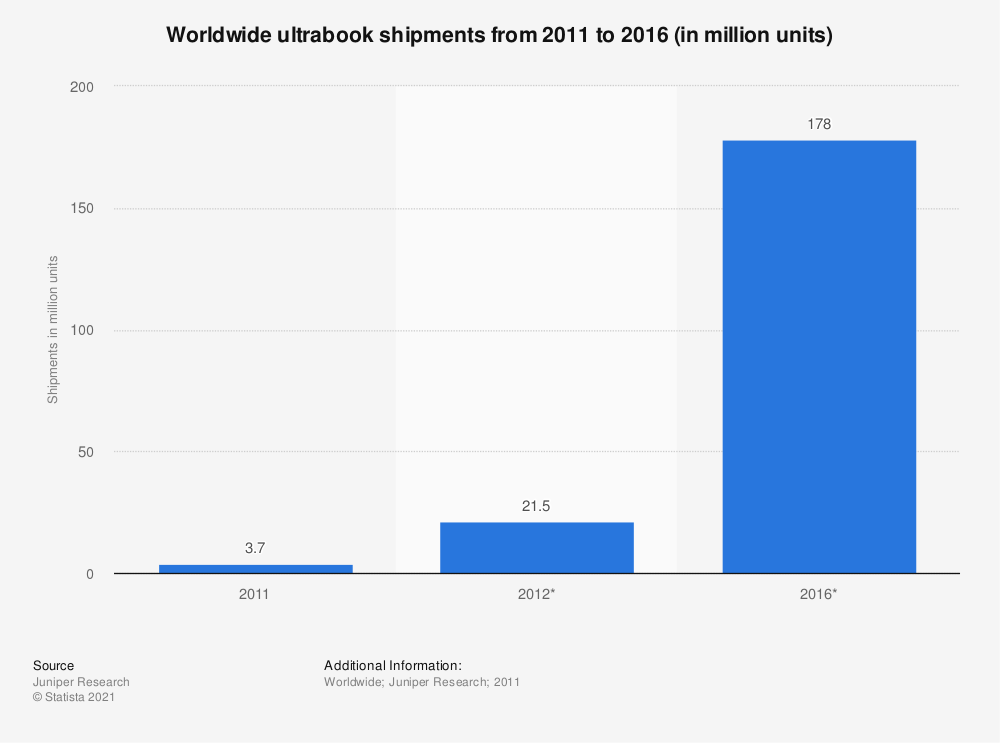 Statistic: Worldwide ultrabook shipments from 2011 to 2016 (in million units) | Statista