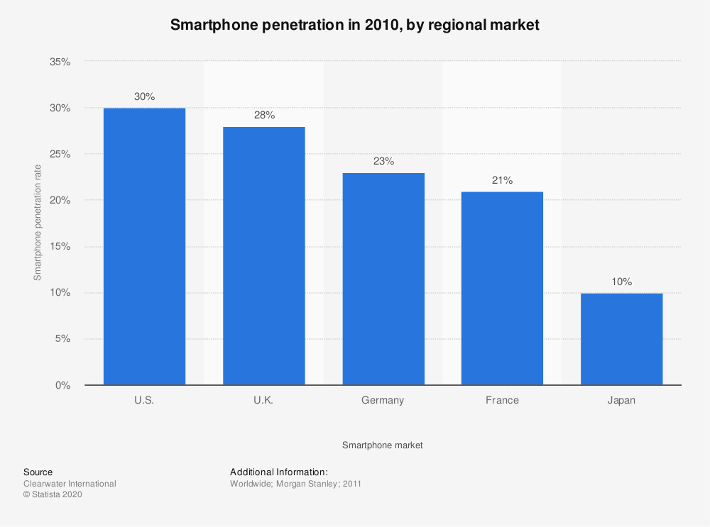 Statistic: Smartphone penetration in 2010, by regional market   Statista