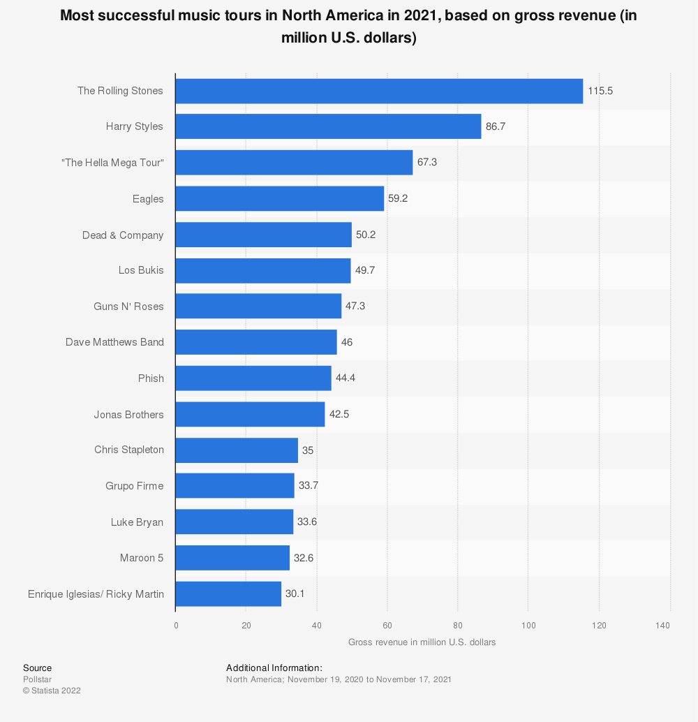 Statistic: Most successful music tours in North America in 2020, based on gross revenue (in million U.S. dollars) | Statista