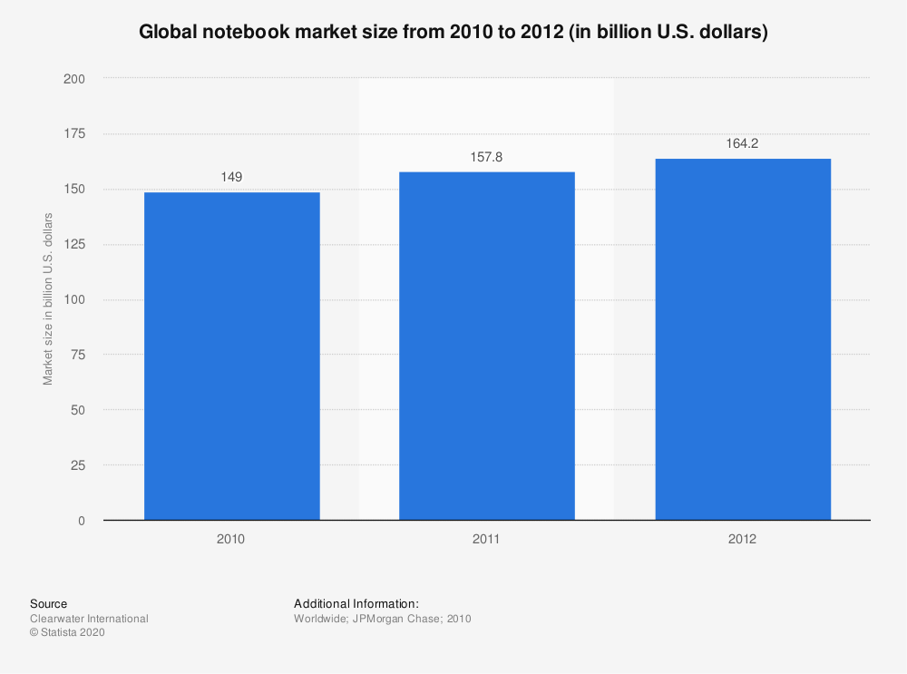 Statistic: Global notebook market size from 2010 to 2012 (in billion U.S. dollars) | Statista