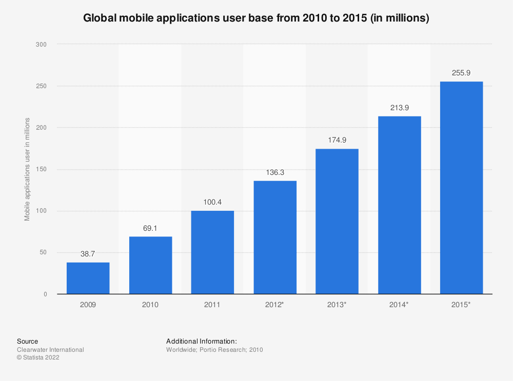 Statistic: Global mobile applications user base from 2010 to 2015 (in millions) | Statista