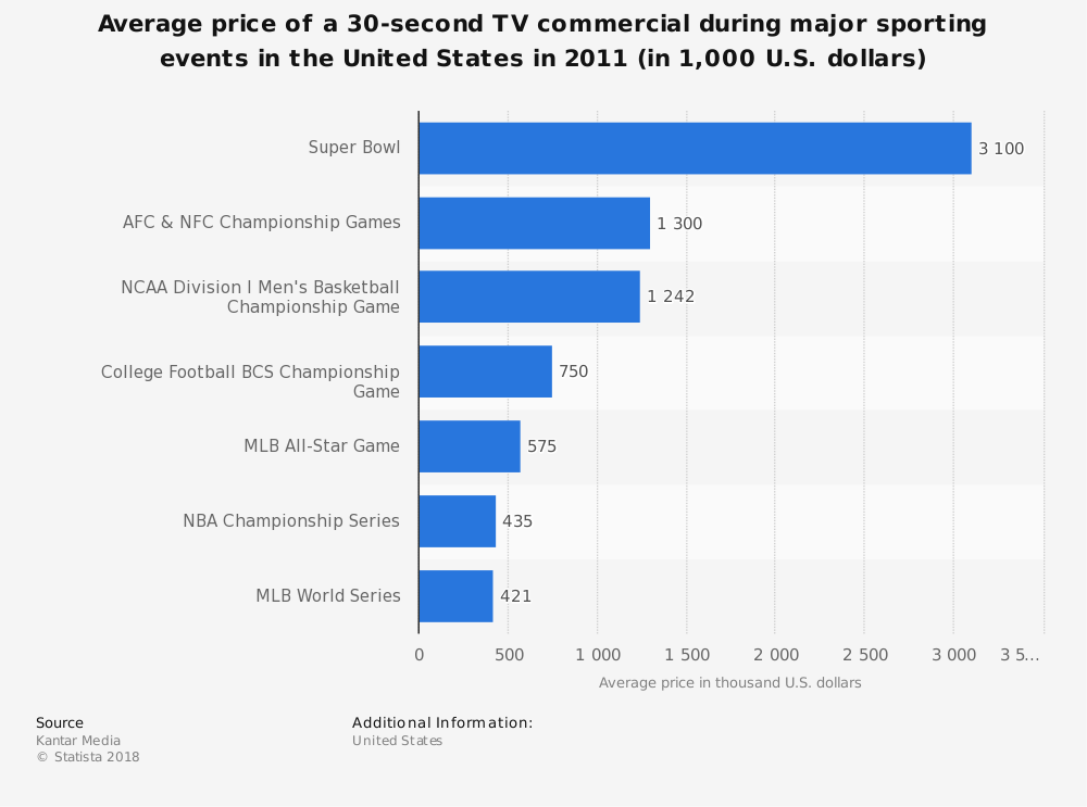 Statistic: Average price of a 30-second TV commercial during major sporting events in the United States in 2011 (in 1,000 U.S. dollars) | Statista