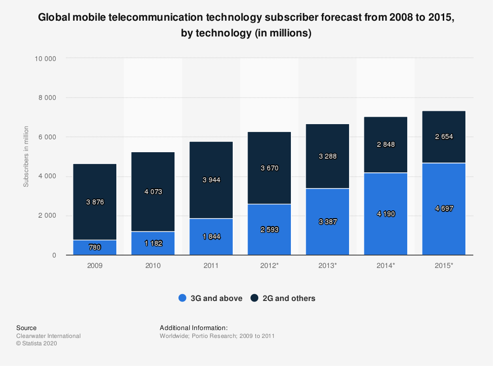 Statistic: Global mobile telecommunication technology subscriber forecast from 2008 to 2015, by technology (in millions) | Statista