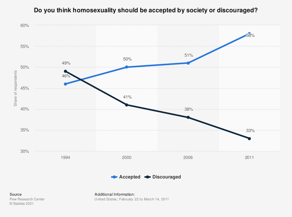 Statistic: Do you think homosexuality should be accepted by society or discouraged? | Statista
