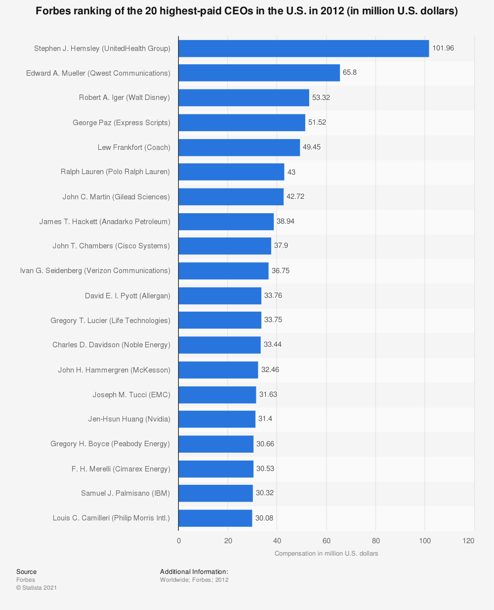 Statistic: Forbes ranking of the 20 highest-paid CEOs in the U.S. in 2012 (in million U.S. dollars) | Statista