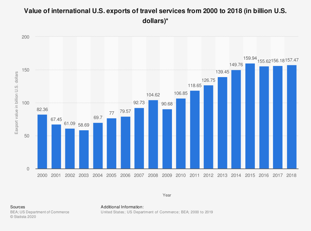 Statistic: Value of international U.S. exports of travel services from 2000 to 2017 (in billion U.S. dollars)* | Statista