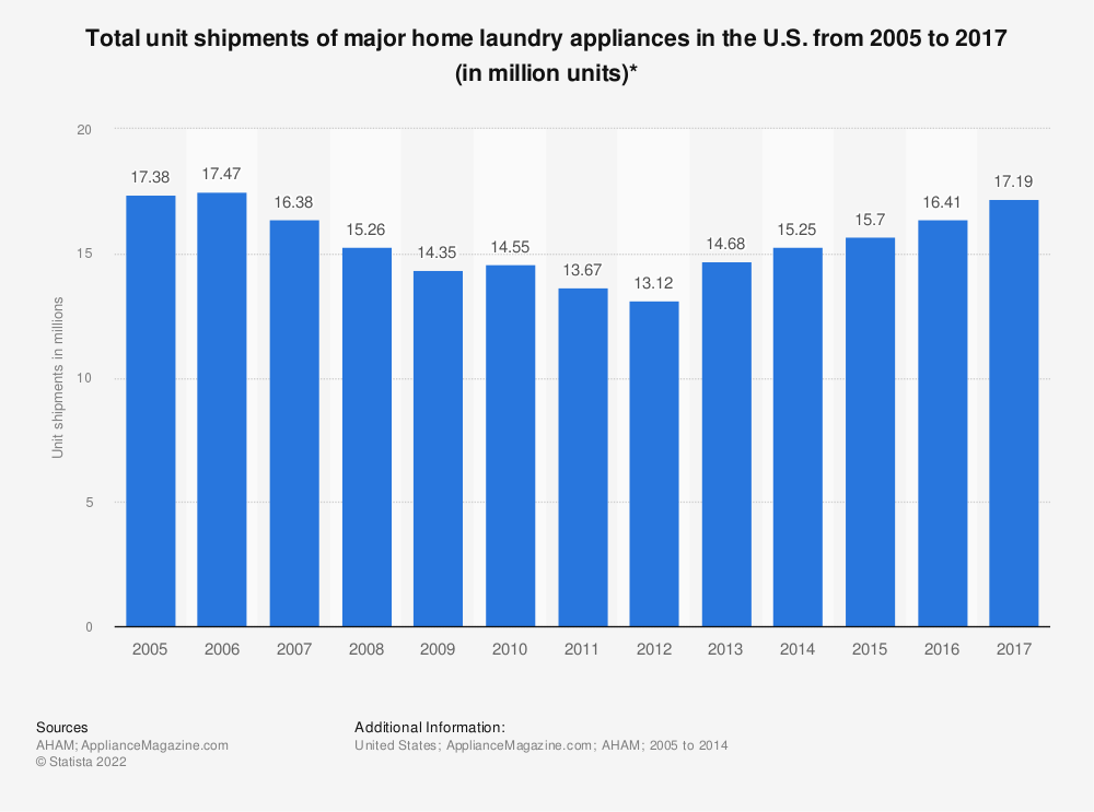 Statistic: Total unit shipments of major home laundry appliances in the U.S. from 2005 to 2017 (in million units)* | Statista