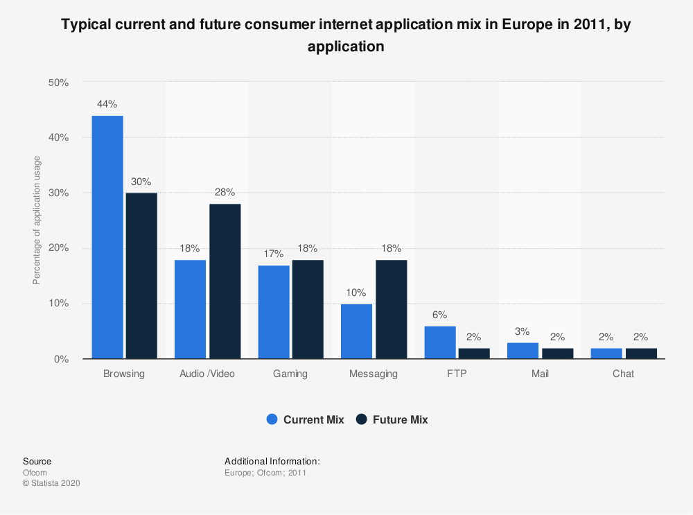 Statistic: Typical current and future consumer internet application mix in Europe in 2011, by application   Statista