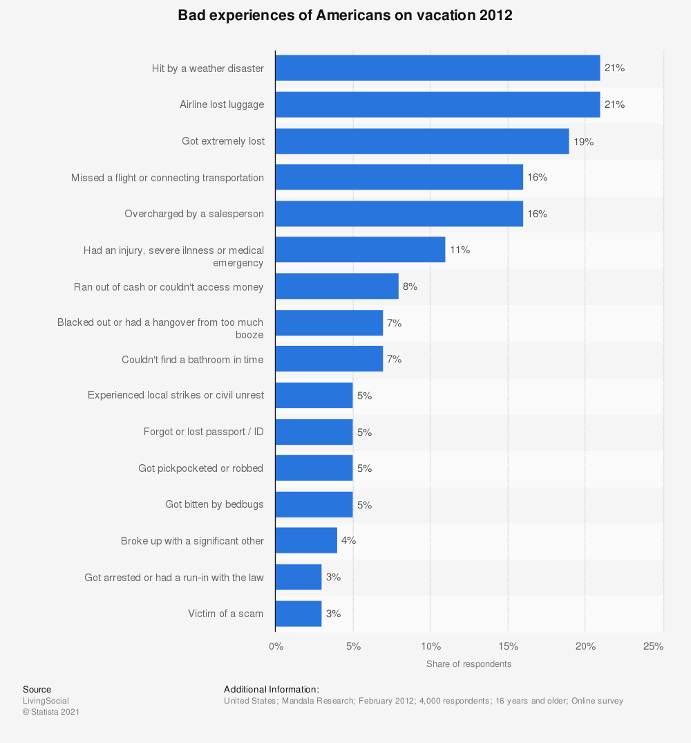 Statistic: Bad experiences of Americans on vacation 2012 | Statista