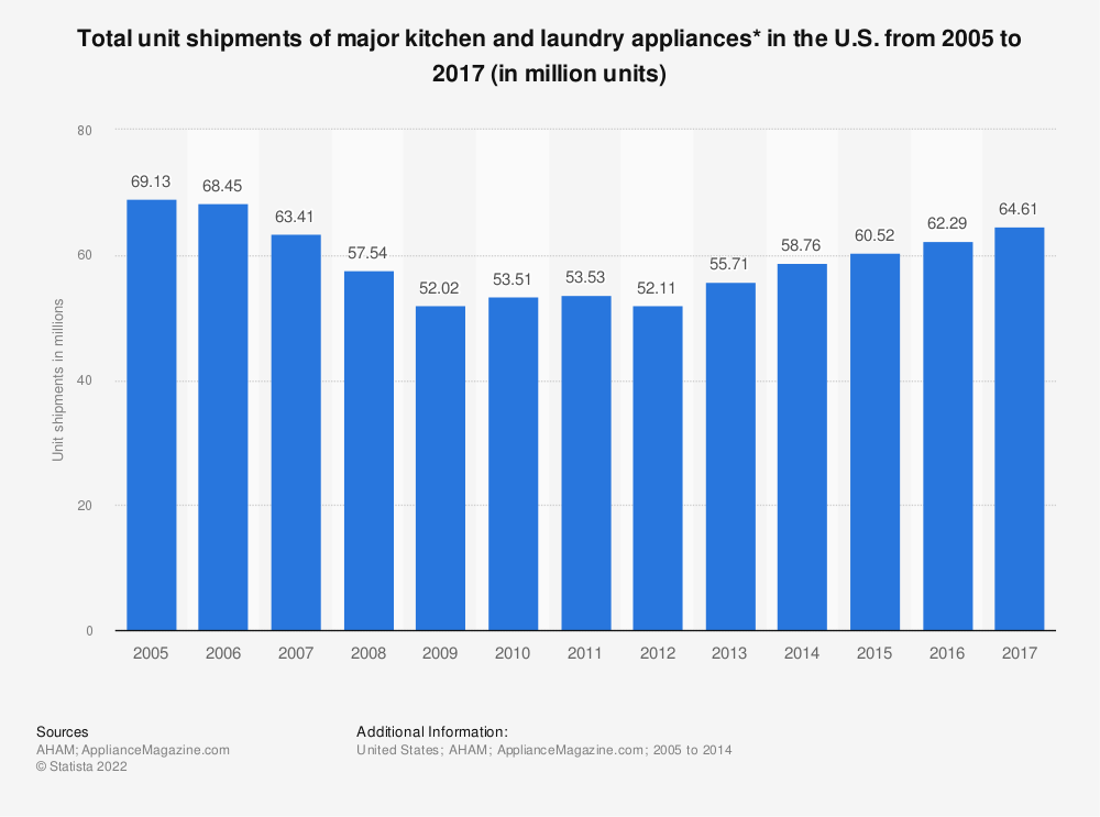 Statistic: Total unit shipments of major kitchen and laundry appliances* in the U.S. from 2005 to 2017 (in million units) | Statista