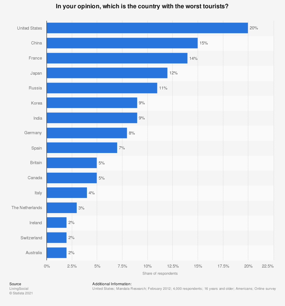 Statistic: In your opinion, which is the country with the worst tourists? | Statista