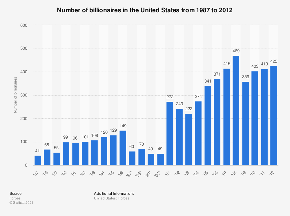 Statistic: Number of billionaires in the United States from 1987 to 2012 | Statista