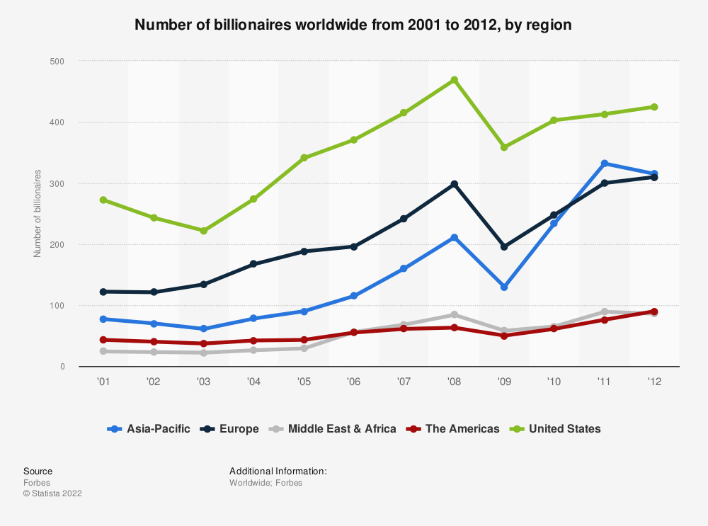 Statistic: Number of billionaires worldwide from 2001 to 2012, by region | Statista