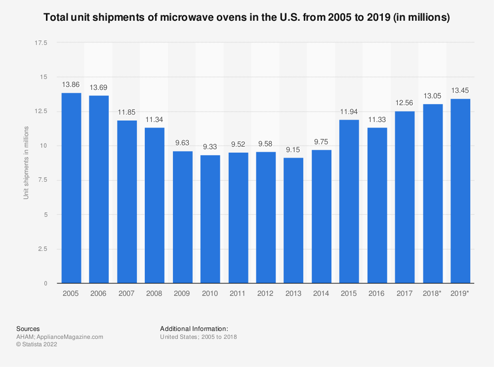 Statistic: Total unit shipments of microwave ovens in the U.S. from 2005 to 2018 (in millions)*   Statista